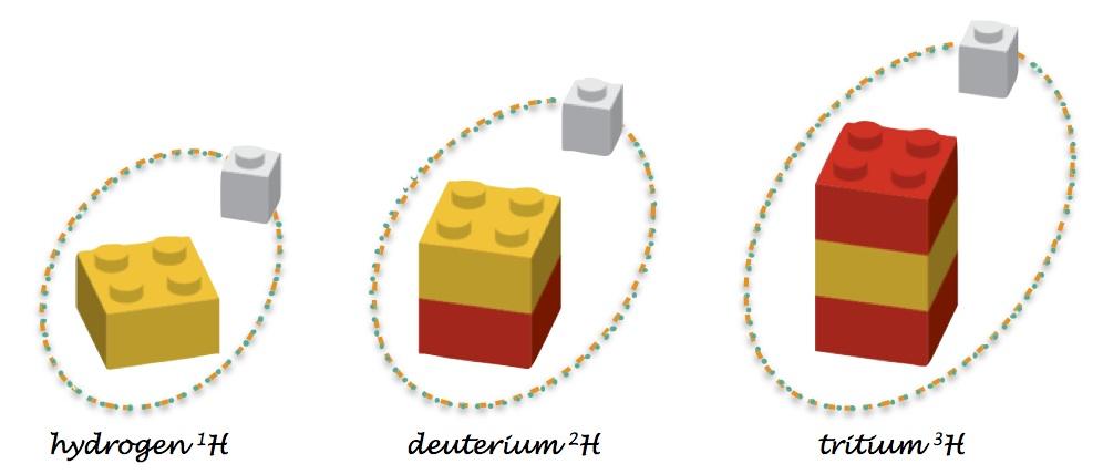 lego atoms